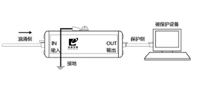 网络信号防雷器 (RJ45接口·5KA·5V) 基本描述: 网络信号防雷器主要用于TCP/IP协议通信网络,保护电气电子设备信号线路免受雷电电磁脉冲、感应过电压、操作过电压的影响,广泛应用于通信、安防监控、交通、工控等领域通信线路保护。该系列产品具有传输速率大、响应时间非常快、残压低、插损低等特点,在不影响设备正常通信前提下,具有良好的防雷效果。 应用场景: 1、用于10/100Mbps SWITCH、HUB、ROUTER等网络设备的雷击和雷电点脉冲造成的感应过电压保护; 2、